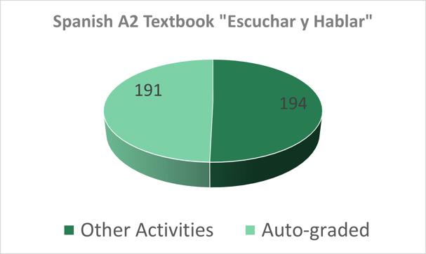 A2 Spanish textbook